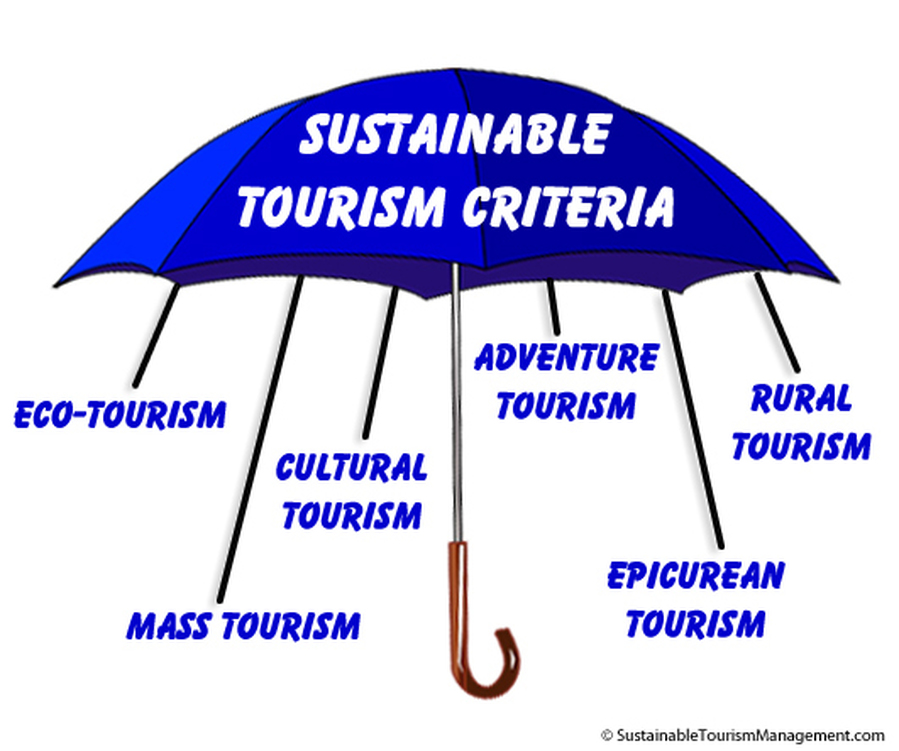 towards sustainable tourism development in zambia Conceptual definition sustainable tourism development guidelines and management practices are applicable to all forms of tourism in all types of destinations,.